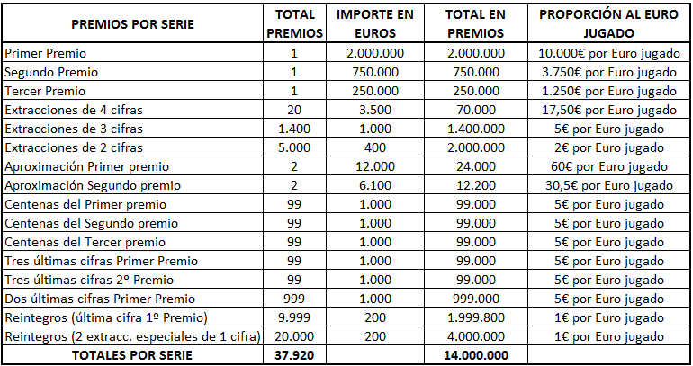 Tabla Premios Lotería Niño